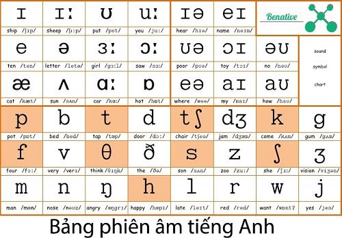 Bang phien am tieng Anh