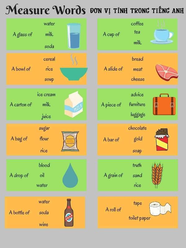 Từ vựng và các cụm từ về đơn vị tính trong tiếng Anh